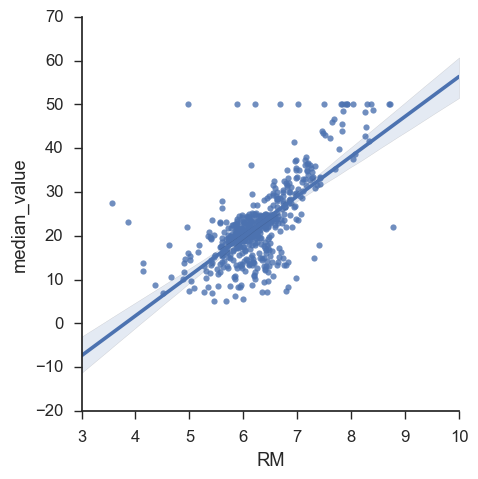 Scatter Plot in Python using Seaborn - Python